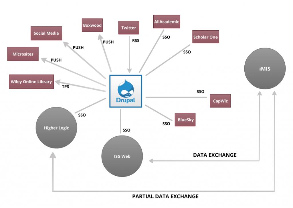 integration model